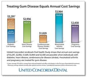 Infographic: Treating Gum Disease Equals Savings from United Concordia Dental
