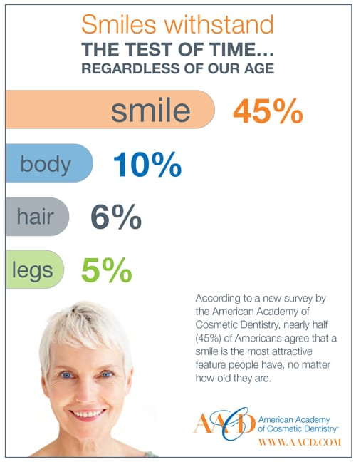 Smile Stats on Seniors from the American Academy of Cosmetic Dentistry